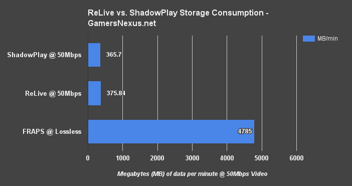 relive-vs-shadowplay-storage