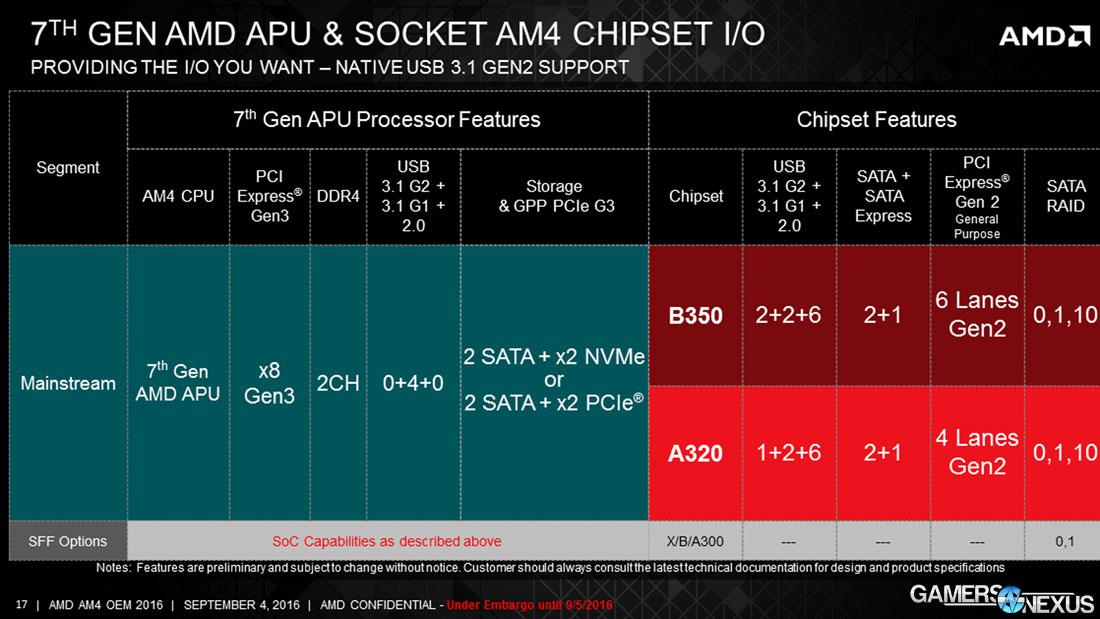 AMD AM4 Chipset Specs: B350, A320, XBA300 & A12-9800 APU, X4 950