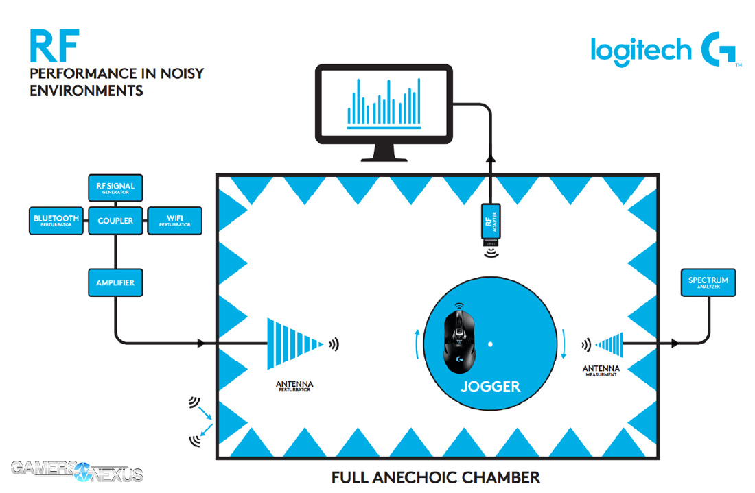 Logitech G900 Chaos Spectrum In Depth Review Mouse Tear Down Mic Wiring Diagram Anechoic Chamber