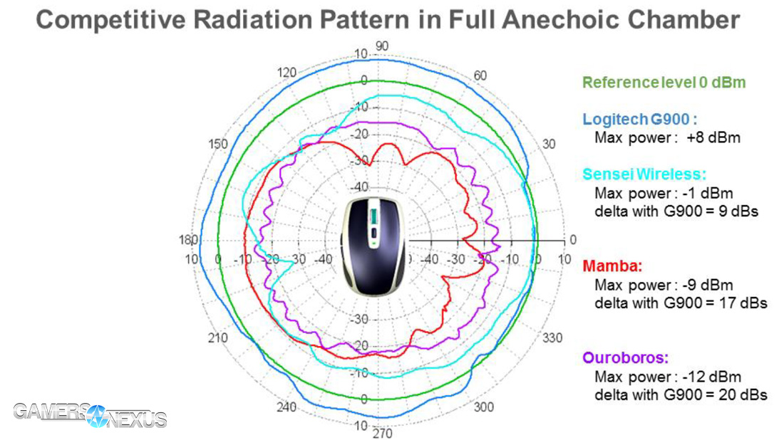 logitech-g900-competitive-radiation