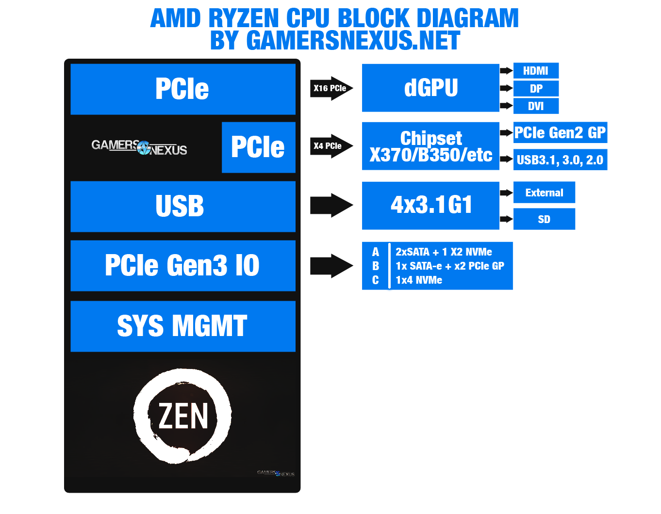 Amd Ryzen R7 1800x Review An I5 In Gaming I7 Production Playstation 4 Block Diagram Am4 Gn 1