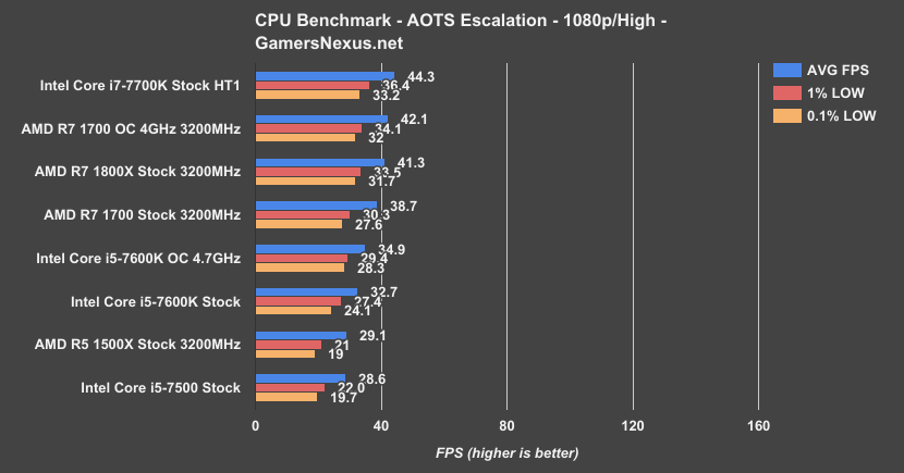 amd-r5-aots-escalation-benchmark 1