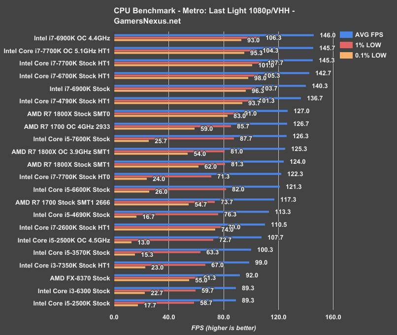 AMD R7 1700 Review: Ryzen's Champion   GamersNexus - Gaming