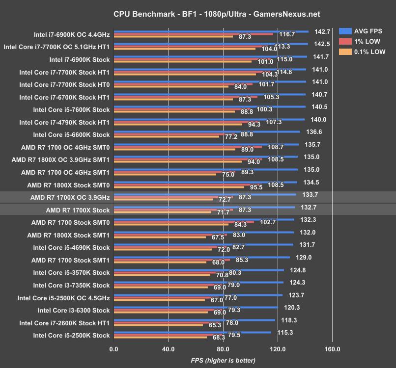 AMD Ryzen R7 1700X Review: Odd One Out | GamersNexus