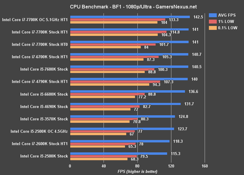battlefield-1-cpu-benchmark 2500k