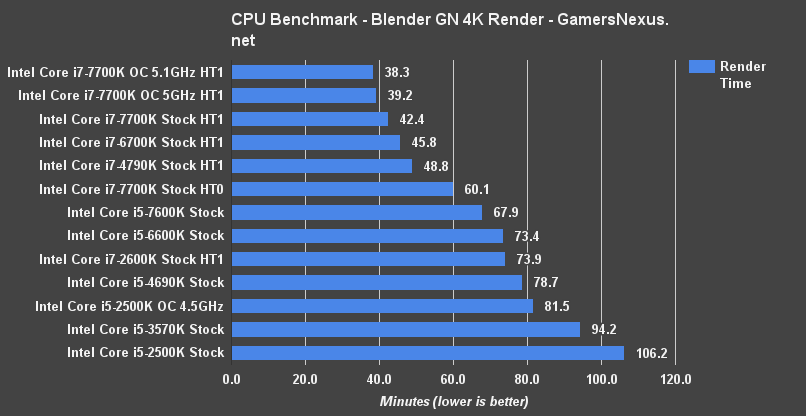 Intel i5 2500k benchmark in 2017 finally showing its age