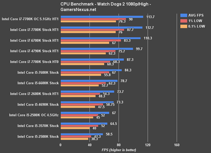 watch-dogs-cpu-benchmark 2500k