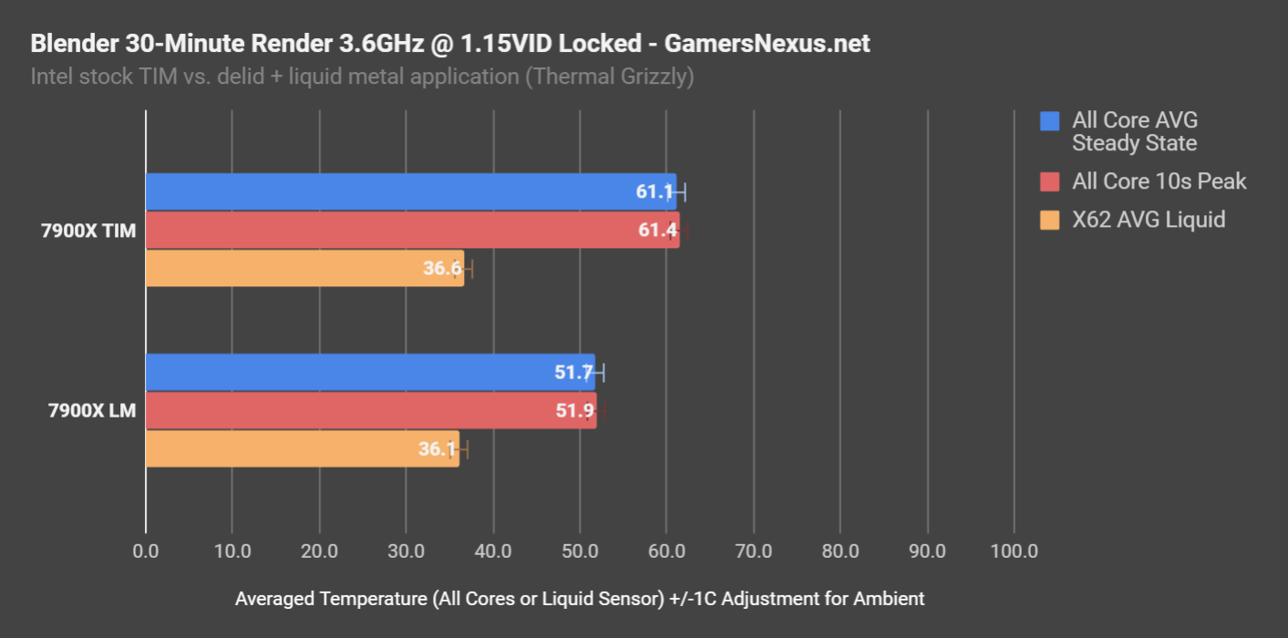 Liquid Metal vs  Thermal Paste Benchmarks: Intel's Thermal