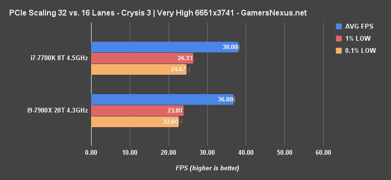 x8 vs x16 sli crysis 3 mp