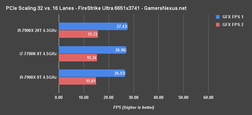 x8 vs x16 sli firestrike 25mp fps