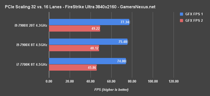 x8 vs x16 sli firestrike 4k fps