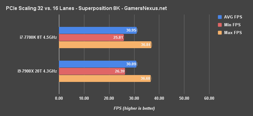 x8 vs x16 sli superposition 8k