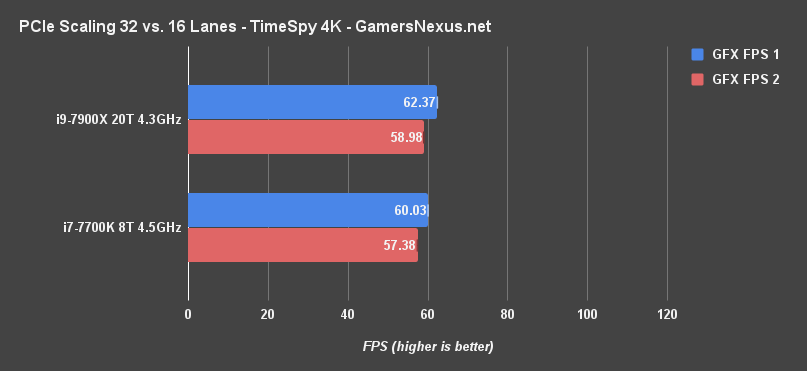 x8 vs x16 sli timespy 4k fps