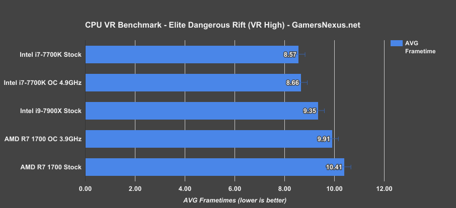 Intel i9-7900X Review: Game Streaming, VR, Production ...