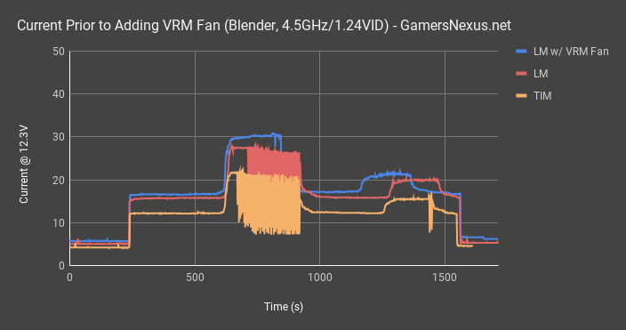 current vrm over time all