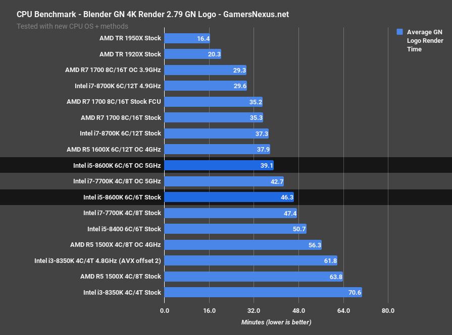 Intel i5-8600K Review & Overclocking vs  8400, 8700K, & More