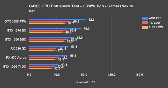 Testing When the Intel G4560 Bottlenecks GPUs: GTX 1050 Ti to GTX