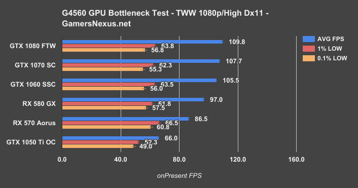 Testing When the Intel G4560 Bottlenecks GPUs: GTX 1050 Ti to GTX