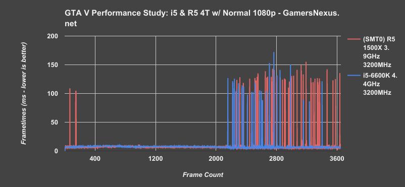 GTA V Stuttering Mystery Pt 2: R5 & i5 Frametime Choppiness