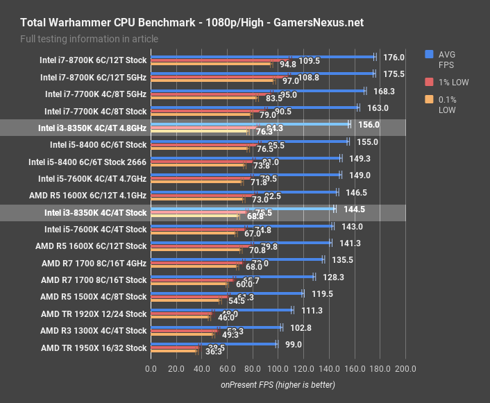 https://www.gamersnexus.net/images/media/2017/CPUs/i3-8350k/i3-8350k-tww-1080p.png
