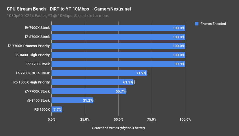 Intel i5-8400 vs  R5 1500X Game Streaming Benchmarks