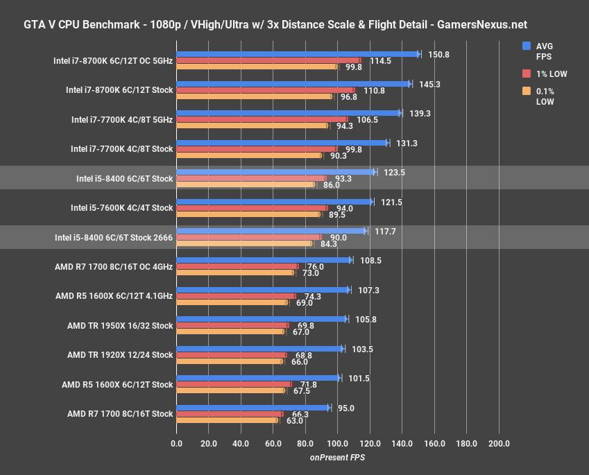 Intel i5-8400 CPU Review: 2666MHz & 3200MHz Gaming