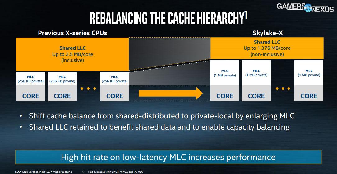 Intel Kaby Lake X & Skylake-X CPUs: From 4T to 36T | GamersNexus