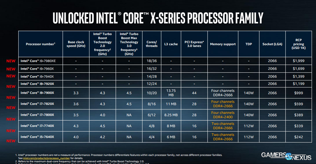 Intel's '12K' Marketing Blunder & PCIe Lane Scaling GPU