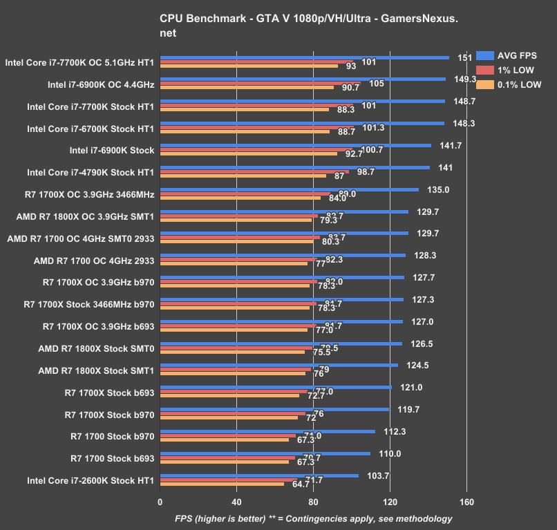 Ryzen Revisit: RAM OCing, Windows Updates, & EFI Updates