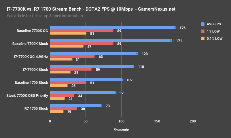 dota2 fps 10mbps correction