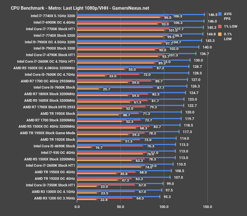AMD Threadripper 1950X & 1920X Review: MCM Bet Pays Off