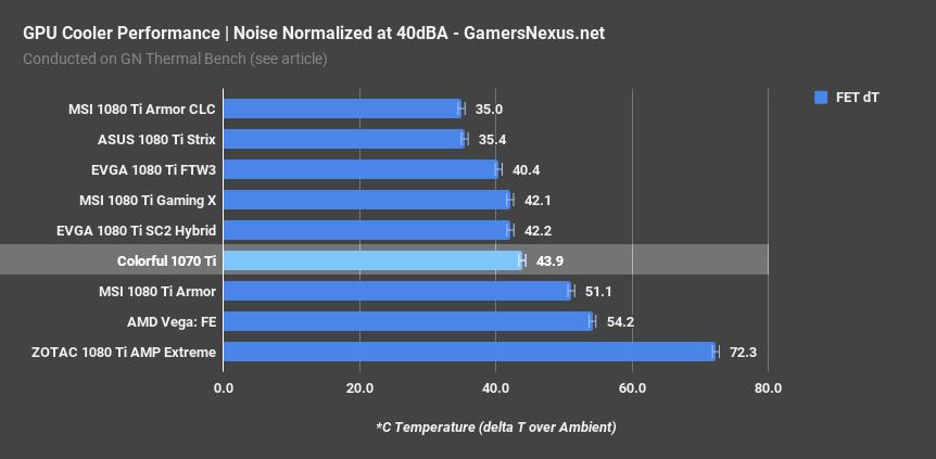NVidia GTX 1070 Ti Review: A Strategic Play at Vega 56 (Ft  Colorful