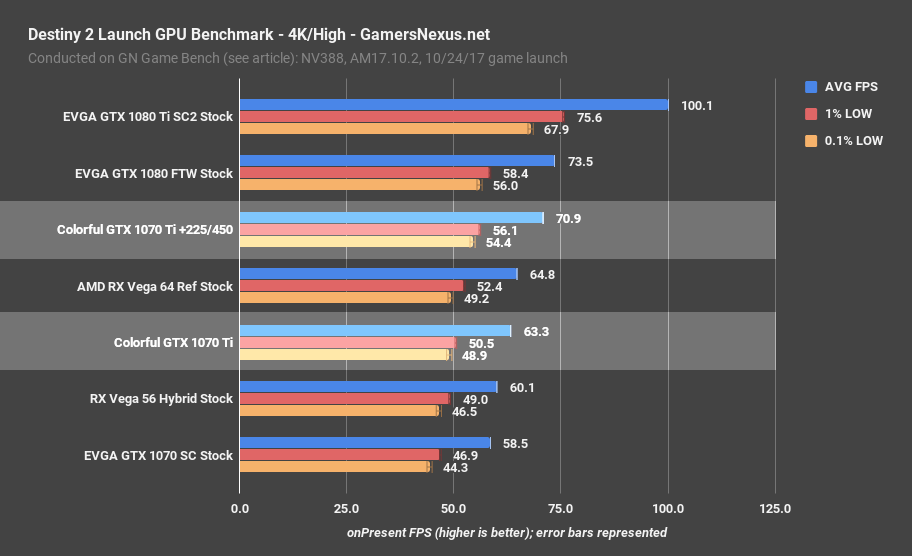 Nvidia Gtx 1070 Ti Review A Strategic Play At Vega 56 Ft Colorful Gamersnexus Gaming Pc Builds Hardware Benchmarks