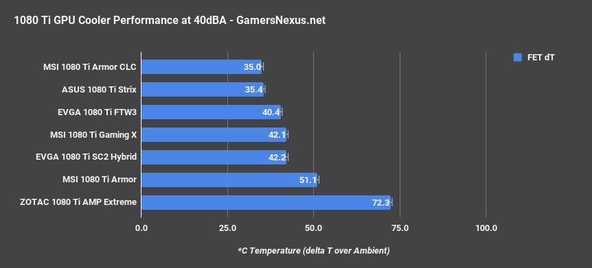 https://www.gamersnexus.net/images/media/2017/GPUs/1080-ti/amp-extreme/zotac-extreme-40dba-mosfet.png