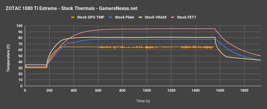 zotac extreme stock thermals v time