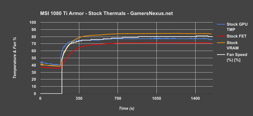 msi 1080ti armor stock v time