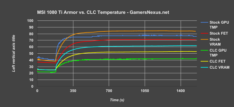 msi 1080ti armor temperature v time clc