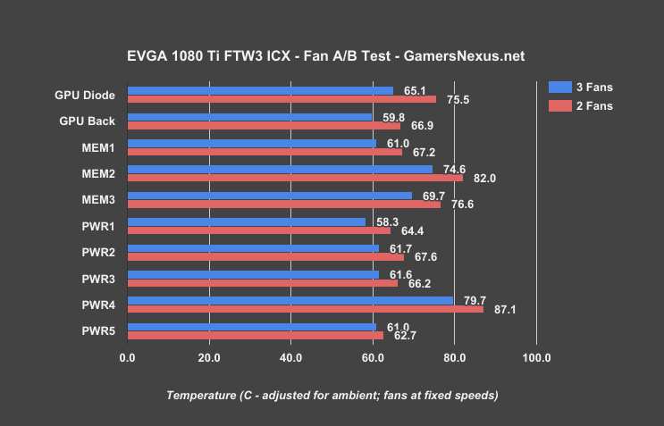 evga-1080ti-ftw3-fan-test