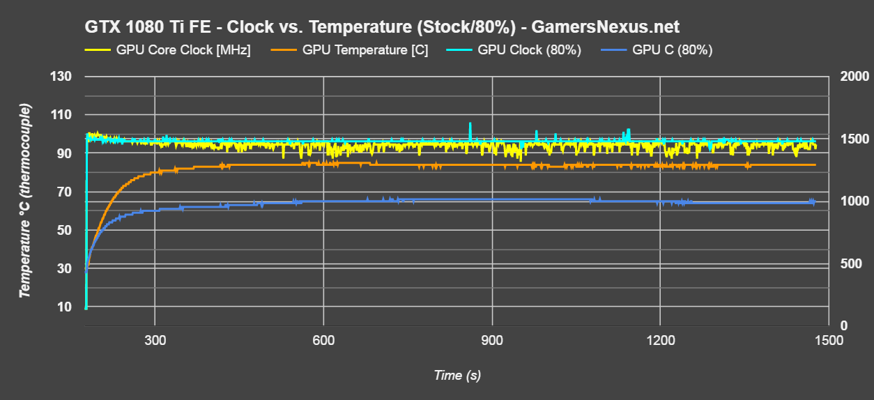 gtx-1080-ti-clock-v-temp