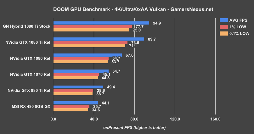 GTX 1080 Ti 'Hybrid' Benchmarks: Removing the Thermal Limit
