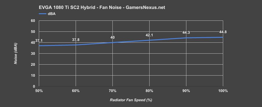 EVGA 1080 Ti SC2 Hybrid Review | Thermal & Noise Analysis