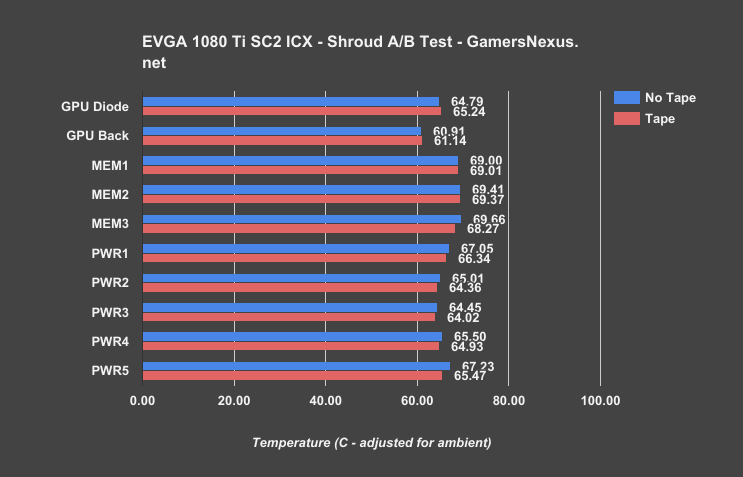 EVGA GTX 1080 Ti FTW3 Review: Hard to Justify vs  SC2 | GamersNexus