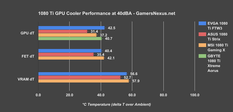 ASUS 1080 Ti ROG Strix Review vs  FTW3: GPU Coolers Normalized for