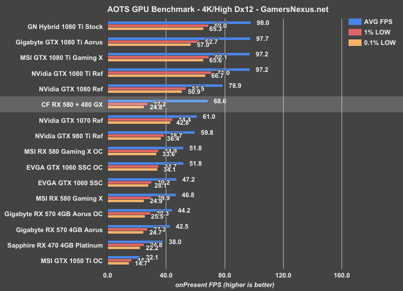 CrossFire RX 580 & RX 480 Benchmark vs  Single GPU