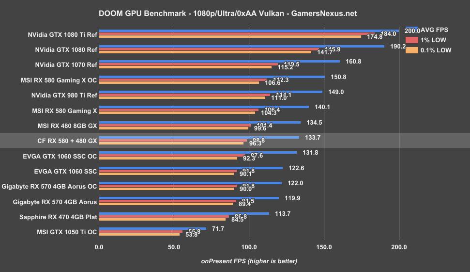 CrossFire RX 580 & RX 480 Benchmark vs  Single GPU