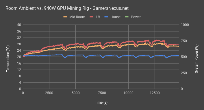 940w mining machine all temps