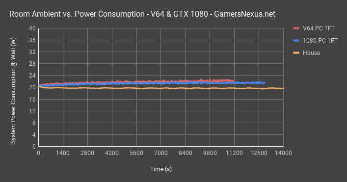 v64 vs 1080 at 1 ft