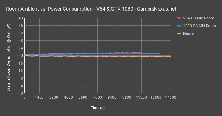 v64 vs 1080 mid room