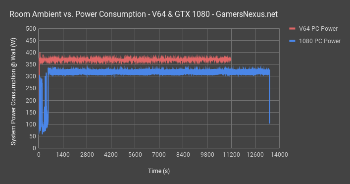 v64 vs 1080 power