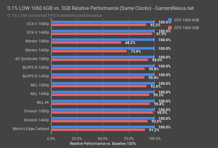 gtx 1060 6 vs 3gb 01pct low performance